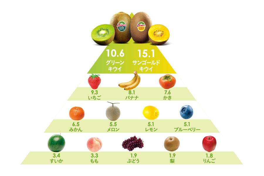 キウイの栄養素