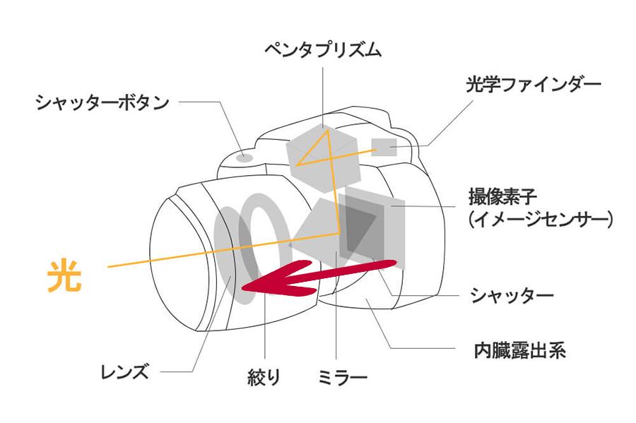 カメラの焦点距離とは