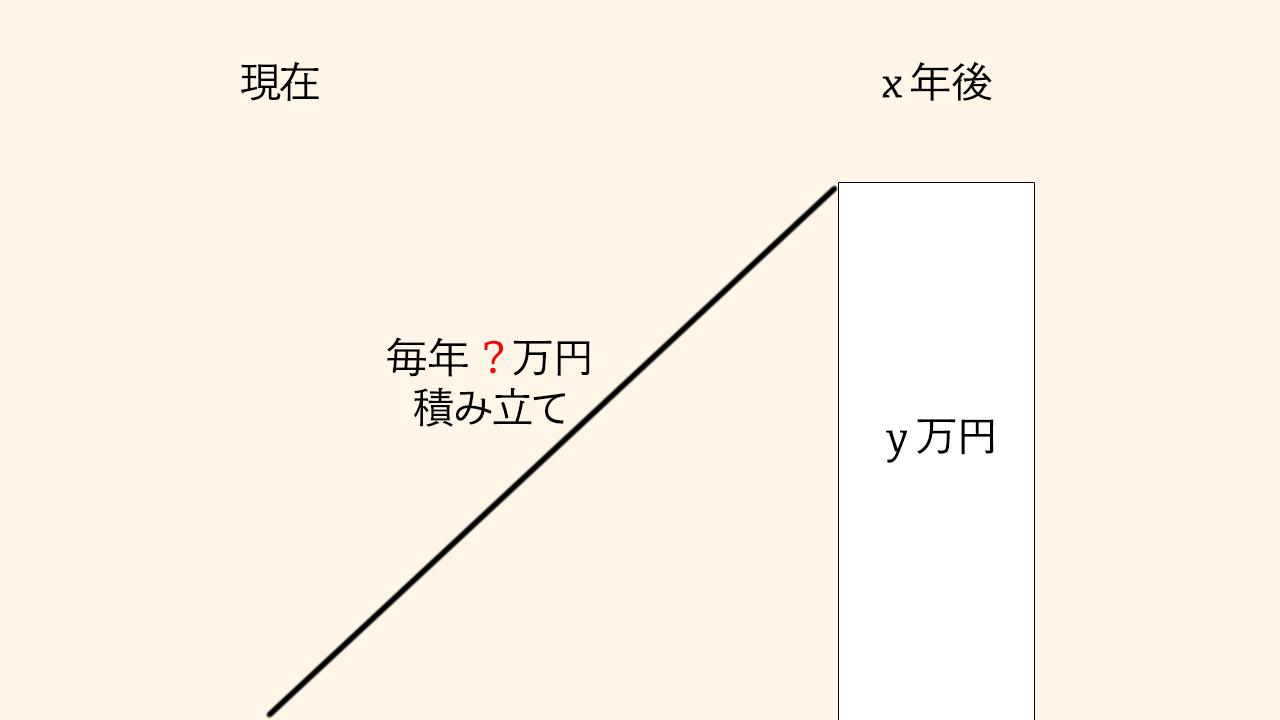 4.減債基金係数