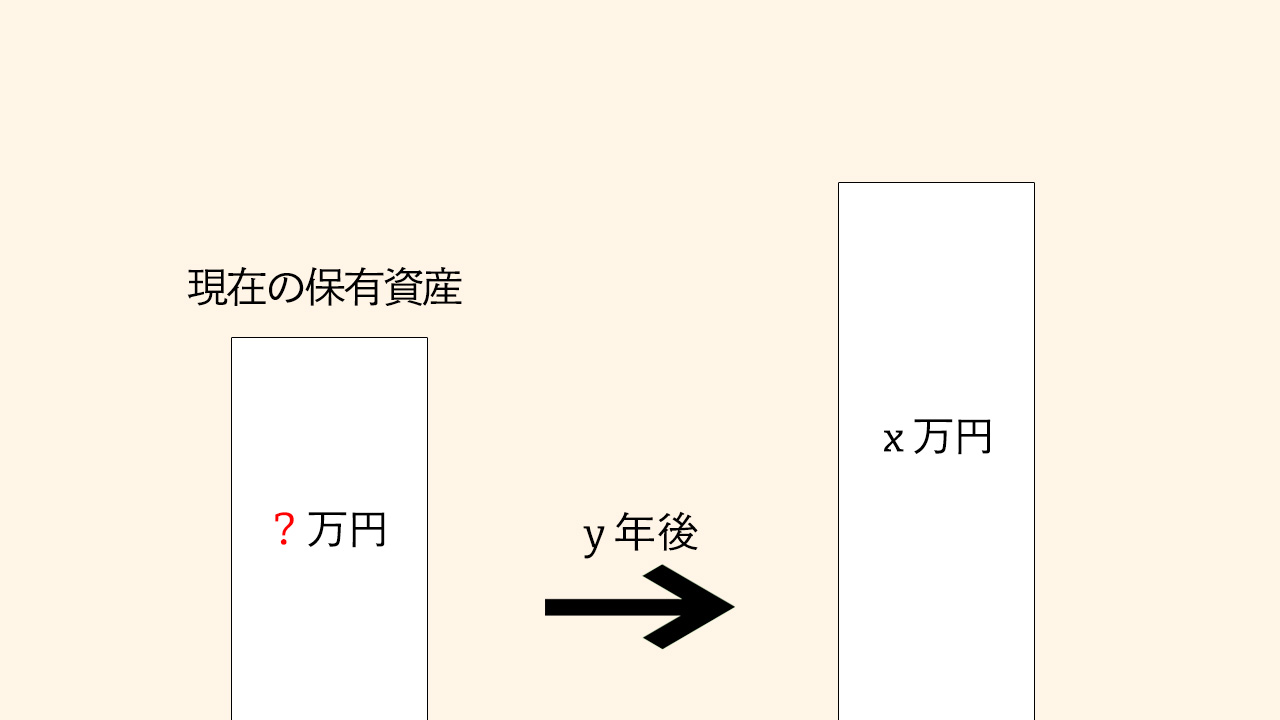 2.現価係数